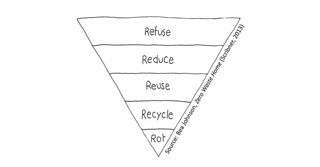 """Grafik """"The Five Rules of A Zero Waste Lifestyle"""" von Bea Johnson"""